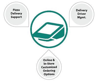 Pizza-Section-1-Brain-HR